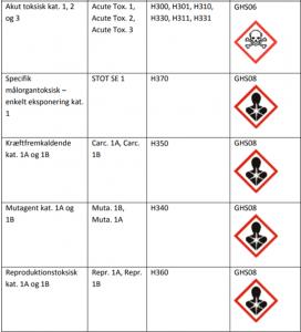 Overblik over giftige kemikalier på arbejdspladsen